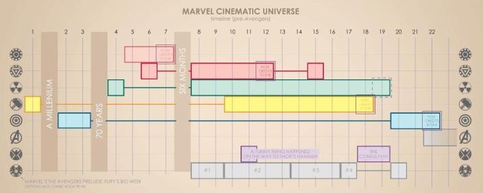 Avengers Movie Timeline 01
