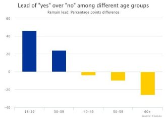 Age breakdown on Brexit polls